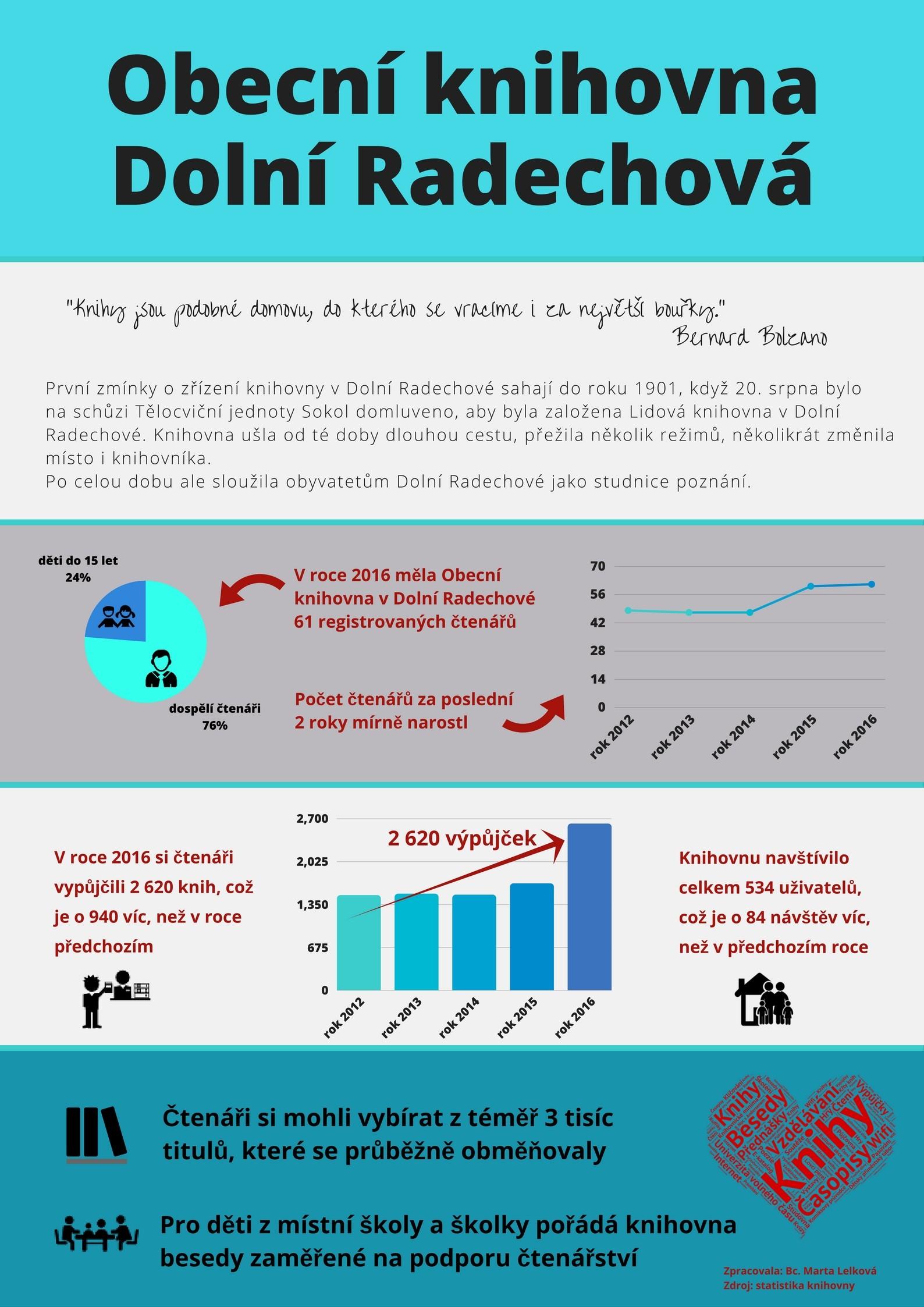 OBRÁZEK : infografika_dolni_radechova2.jpg